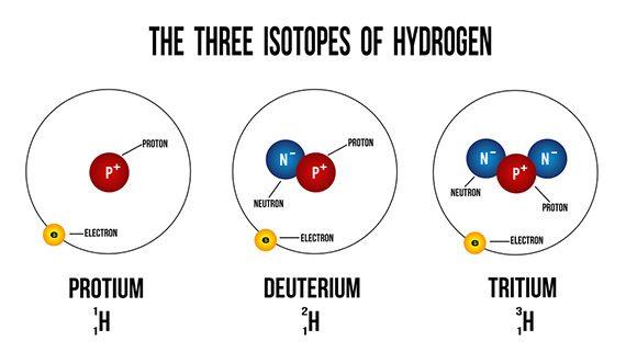 What is deuterium?